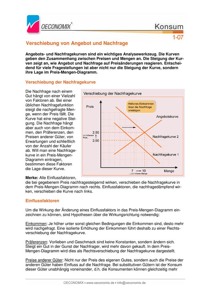 Verschiebung von Angebot und Nachfrage