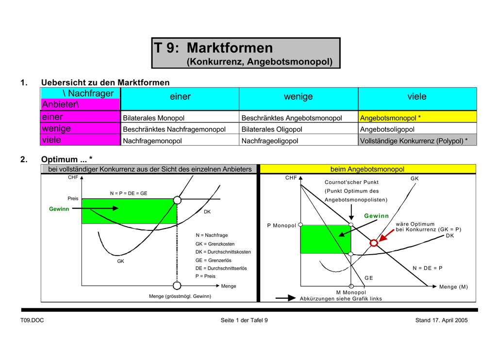 T 9 Marktformen