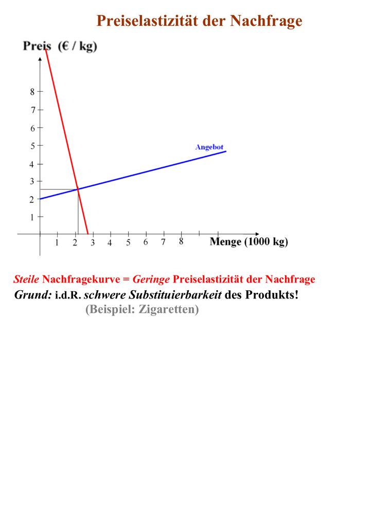 preis nachfrage kurve