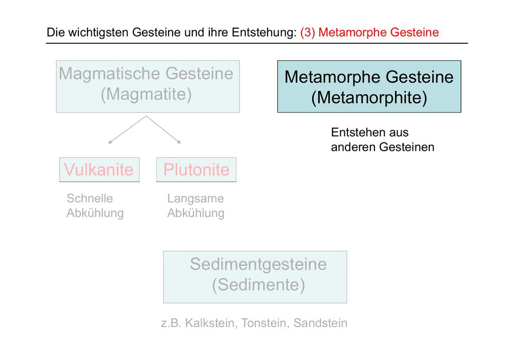 Magmatische Gesteine (Magmatite) Metamorphe Gesteine