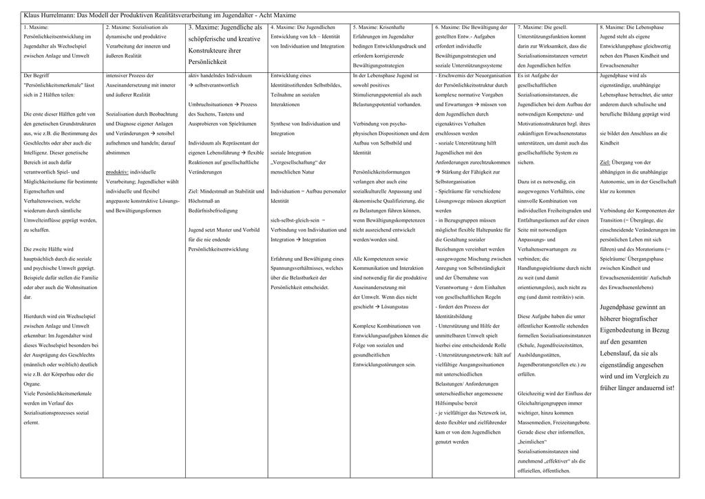Modell der produktiven Realitätsverarbeitung