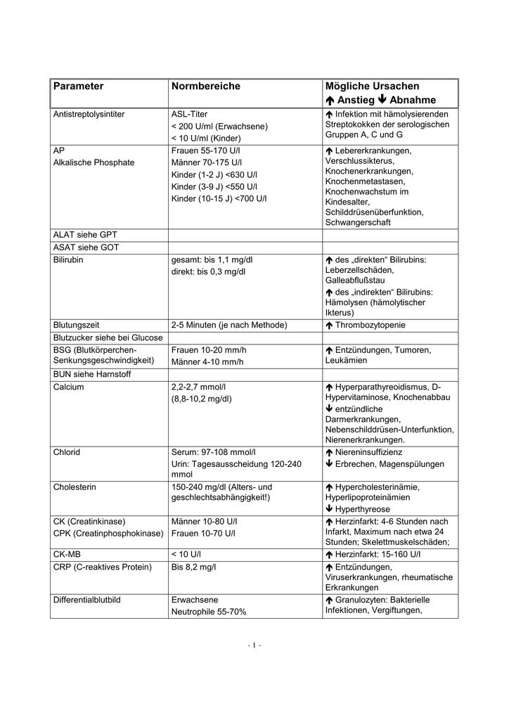 Die Laborwerte als Word-file (rtf