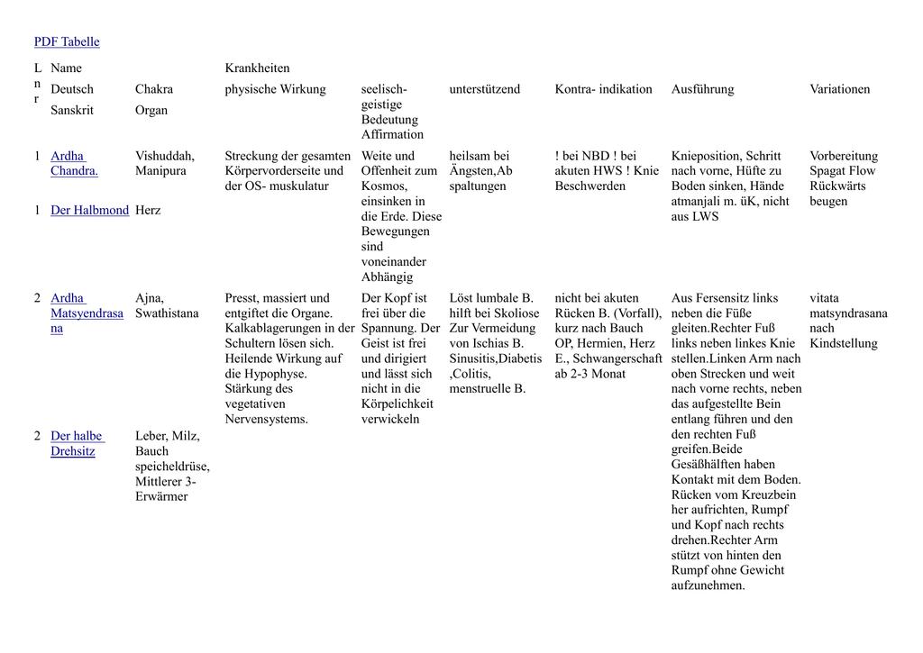 Asanas Tabelle Pitt