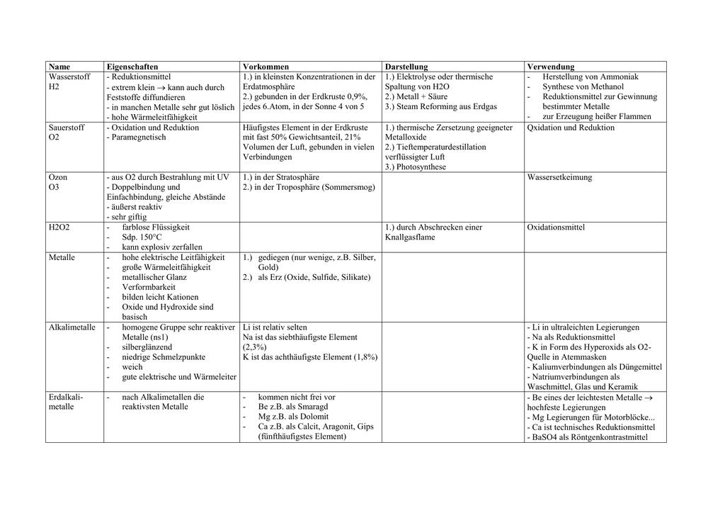 Name Eigenschaften Vorkommen Darstellung Verwendung