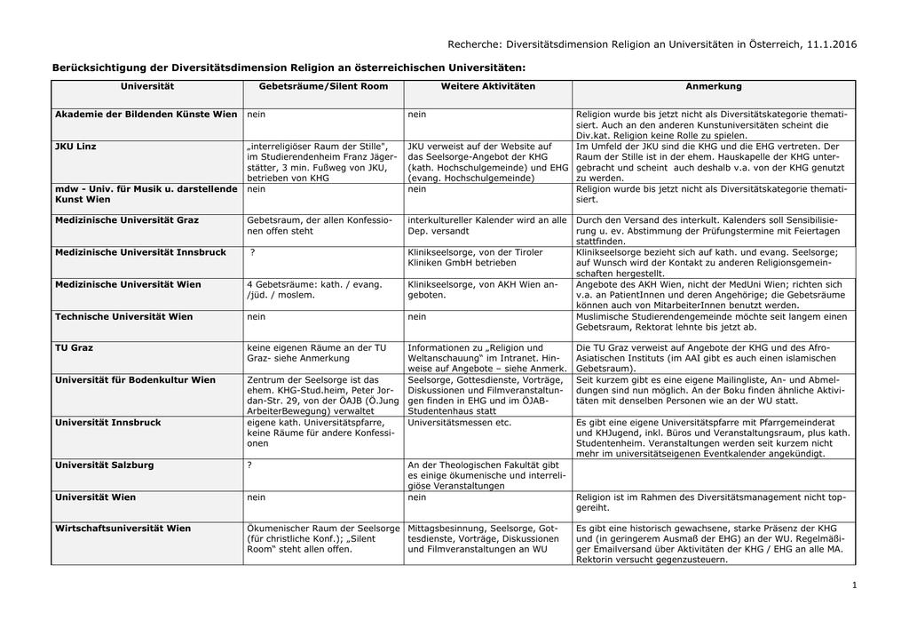 Recherche Religion Genderplattform 11012015