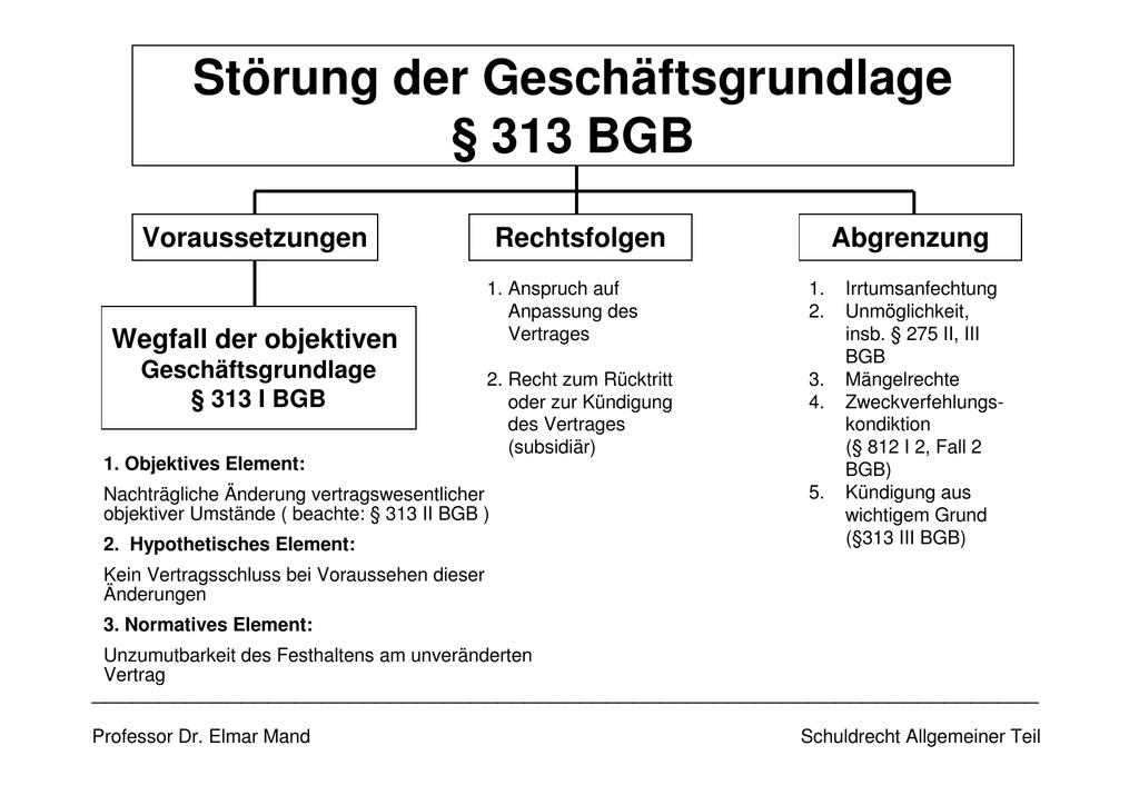 Störung Der Geschäftsgrundlage 313 Bgb