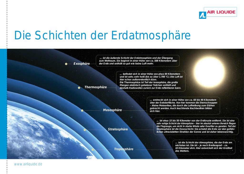 Schichten der Erdatmosphäre