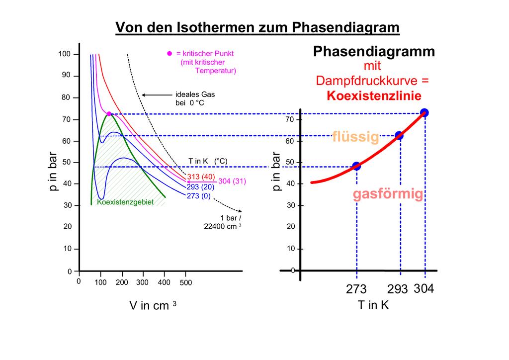 Phasendiagramme GAS FLÜSSIGKEIT