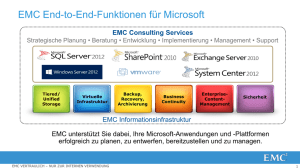 EMC Consulting Services