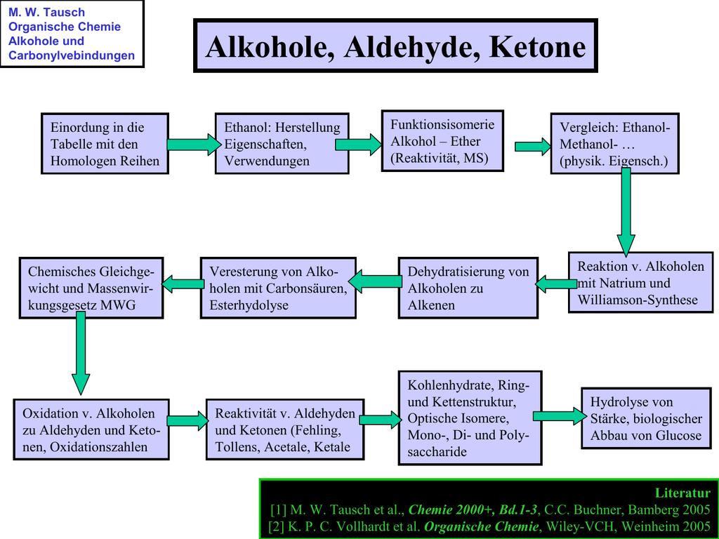 Löslichkeit Von Alkoholen