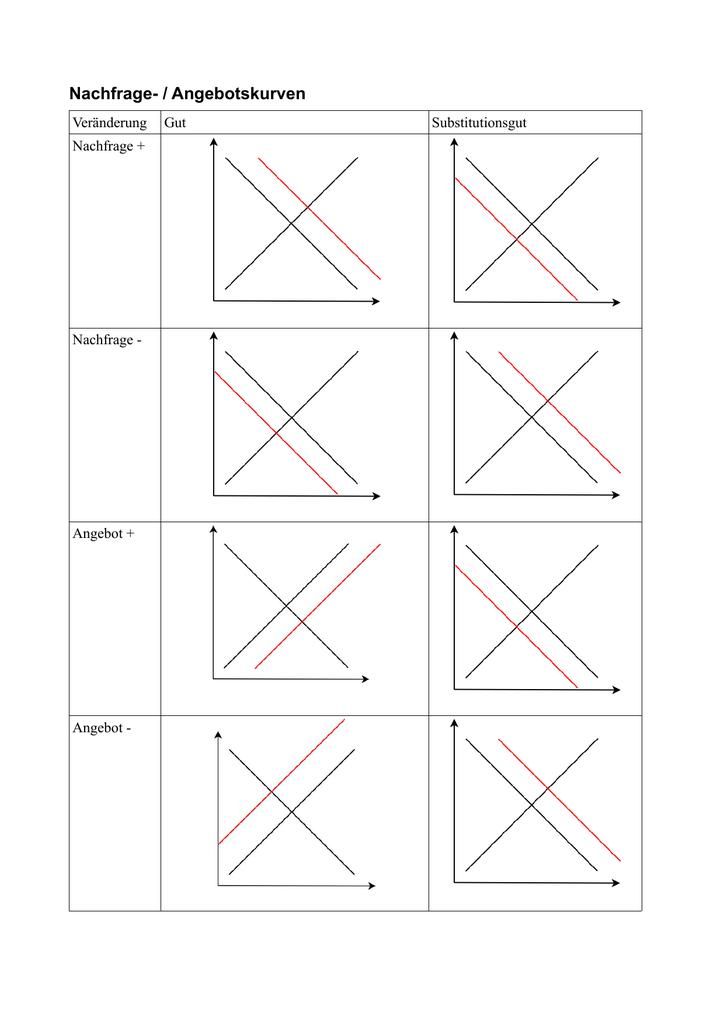 Nachfrage- / Angebotskurven