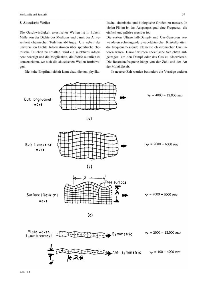 5. Akustische Wellen Die Geschwindigkeit akustischer Wellen ist in