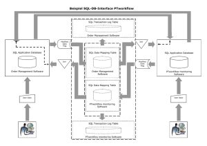 Beispiel SQL-DB-Interface PTworkflow