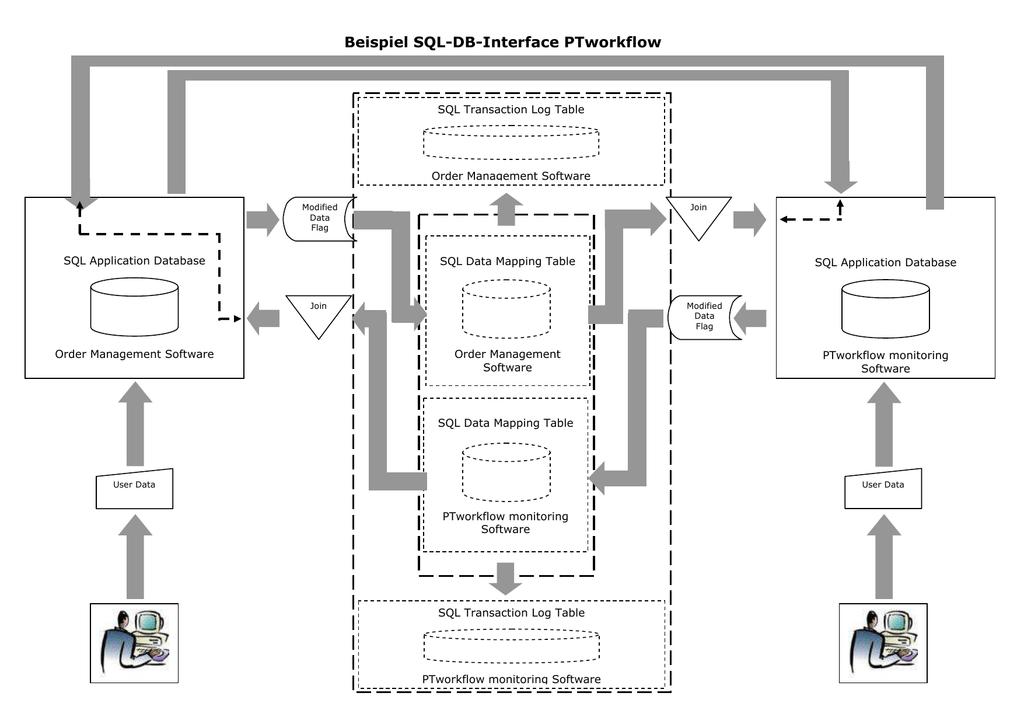 Beispiel SQL-DB-Interface PTworkflow on