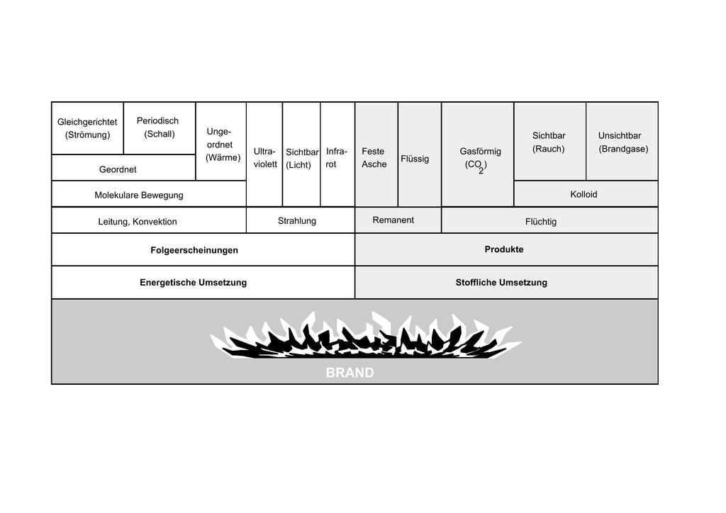 Gleichgerichtet (Strömung) Periodisch (Schall) Geordnet Unge
