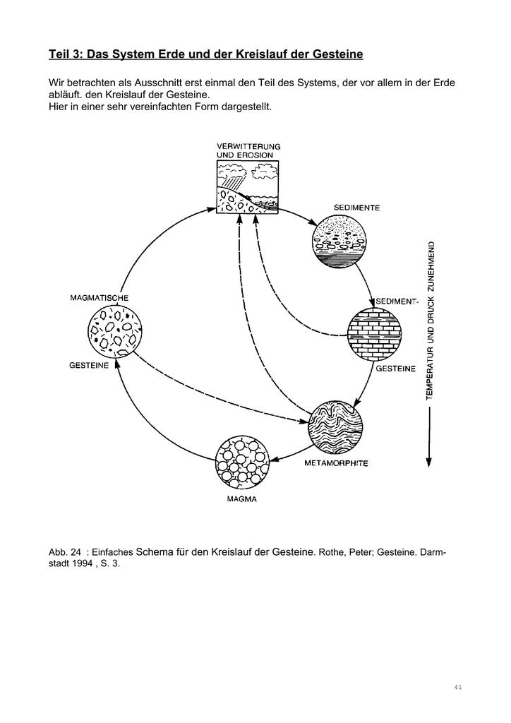 Teil 3: Das System Erde und der Kreislauf der Gesteine