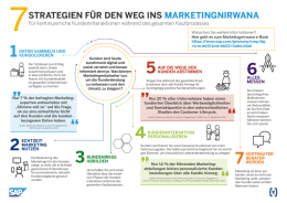 7 Strategien für den Weg ins Marketingnirvana