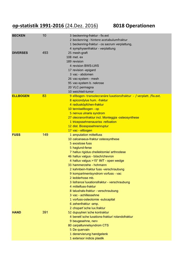 OP-Statistik-2016