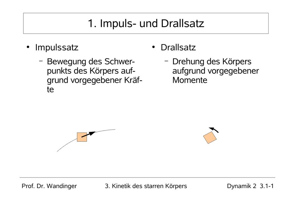 und Drallsatz - Ing. Johannes Wandinger