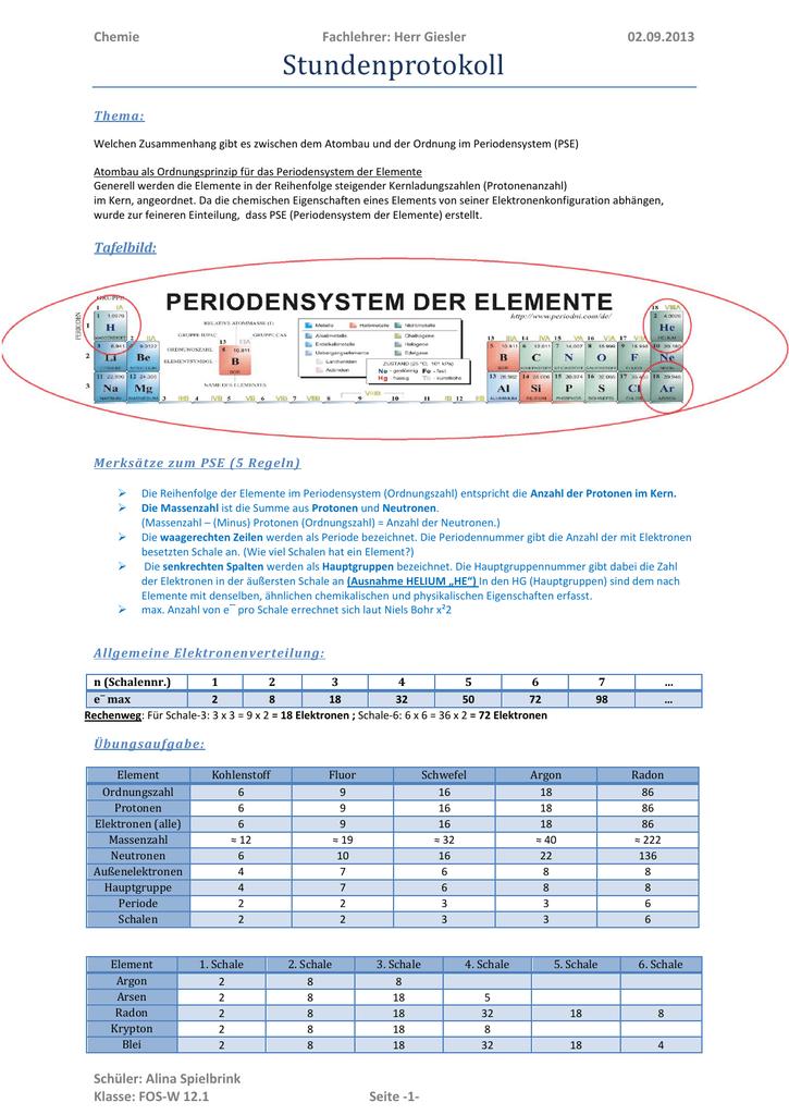 Periodensystem Hauptgruppen Merksätze