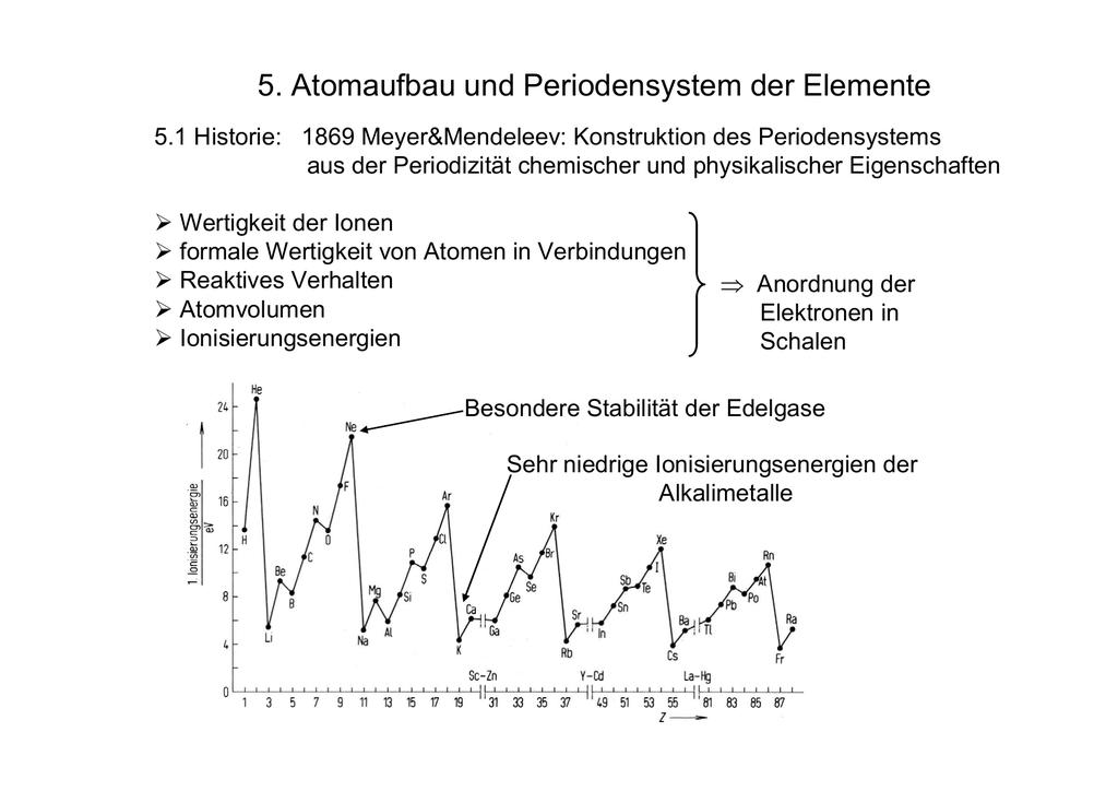 ionisierungsenergie wasserstoff berechnen