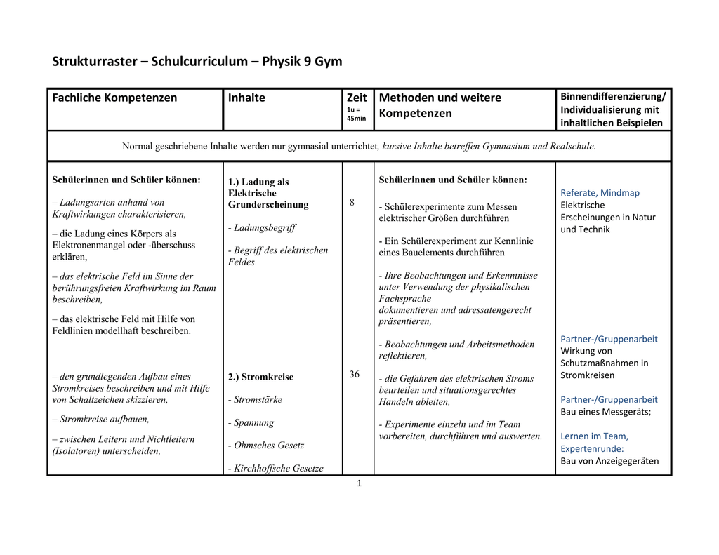 Physik Curriculum