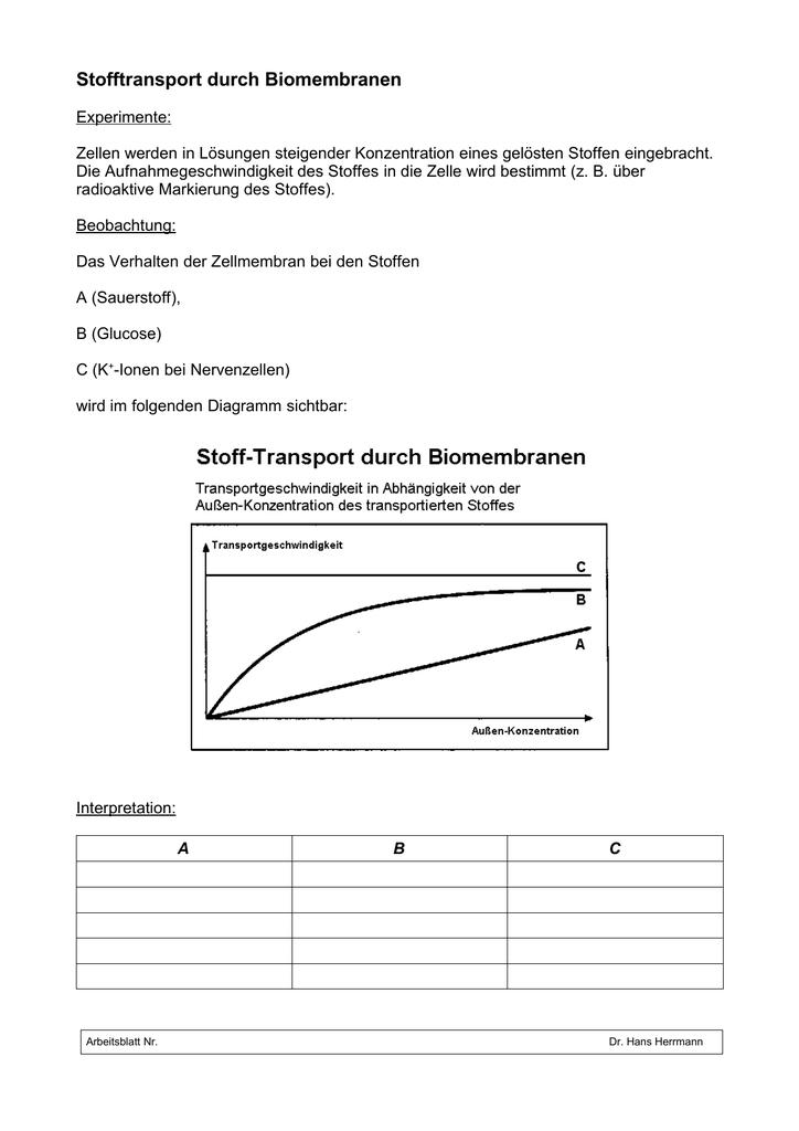 Stofftransport durch Biomembranen - doc