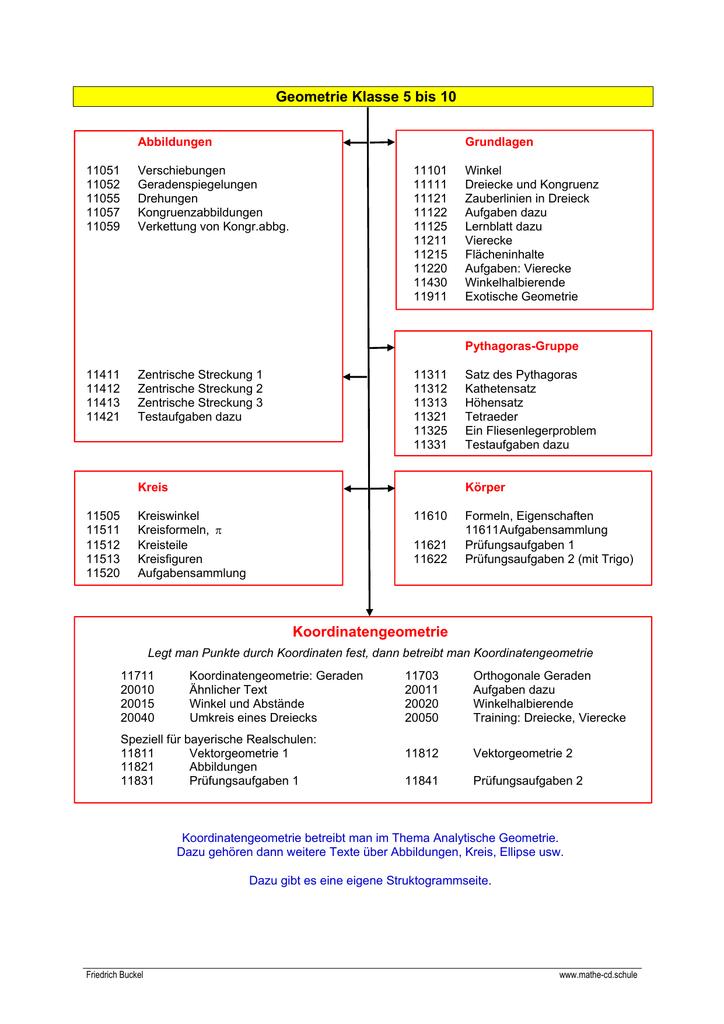 Geometrie Klasse 5 bis 10 Koordinatengeometrie - Mathe-CD