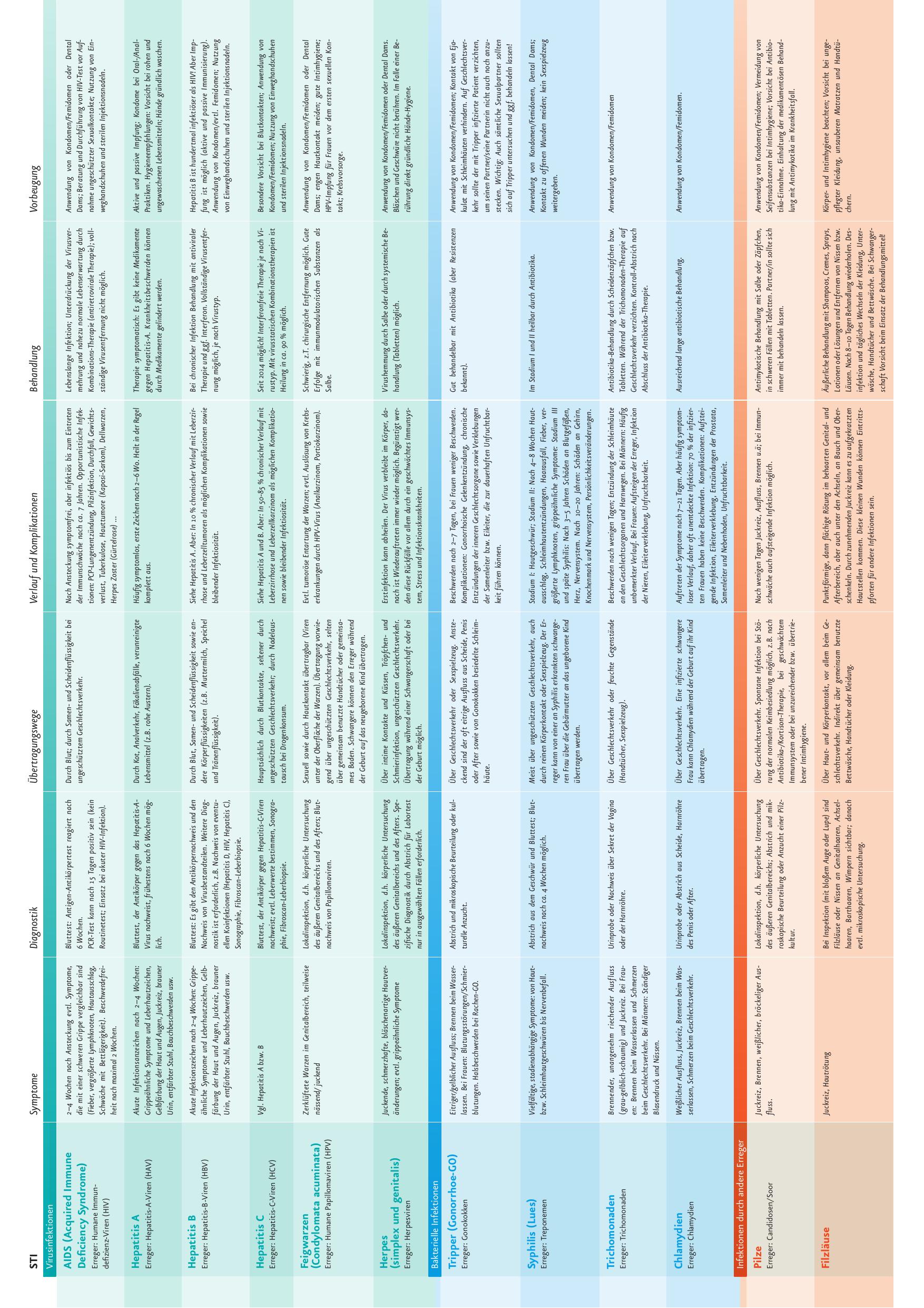 Diagnostik übertragungsw Ege Vorbeugung Sym Ptom E Verlauf
